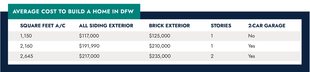 Average Cost to Build a Home in DFW (Table Graphic)