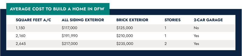Average cost to build table