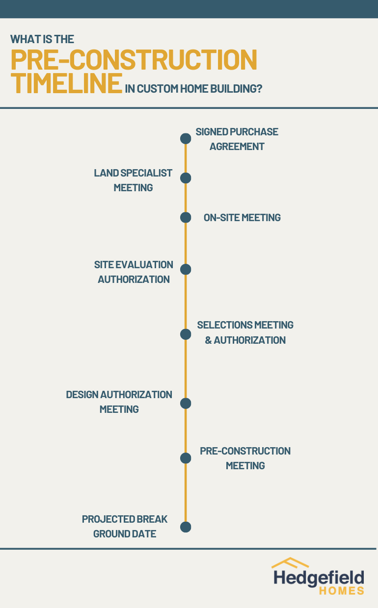 Preconstruction Timeline Graphic by Hedgefield Homes (Custom Home Builder)