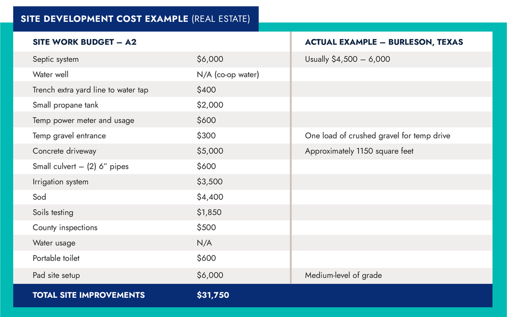 How Much Does Site Development Cost for My Property North Texas (Example Table)