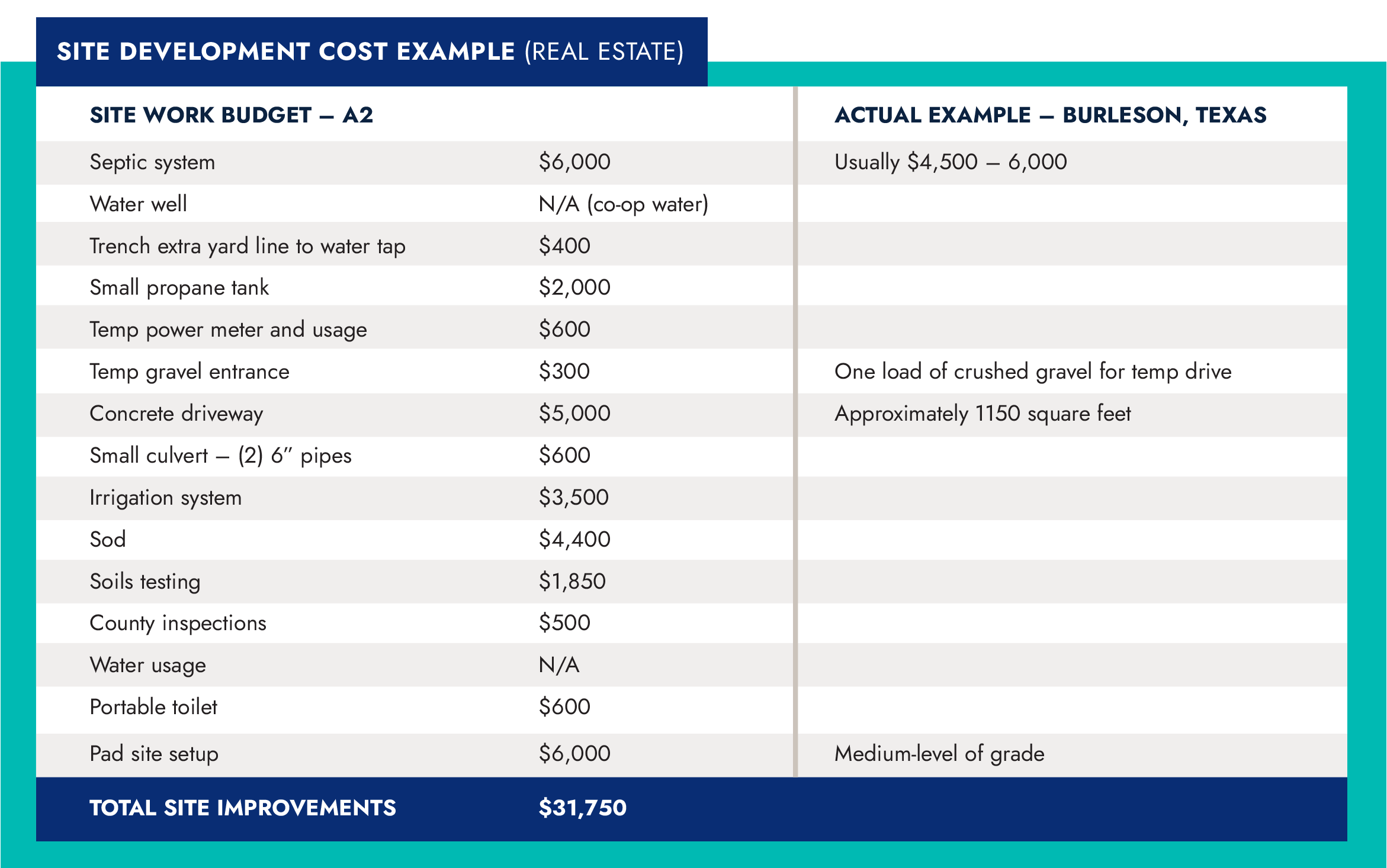Site Dev Cost Example Table